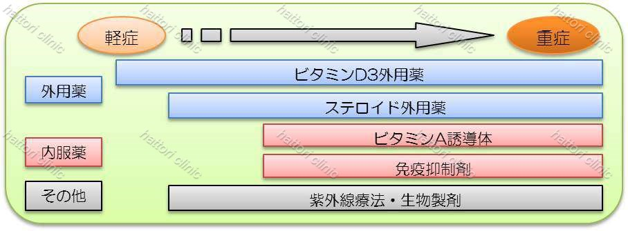 乾癬治療図